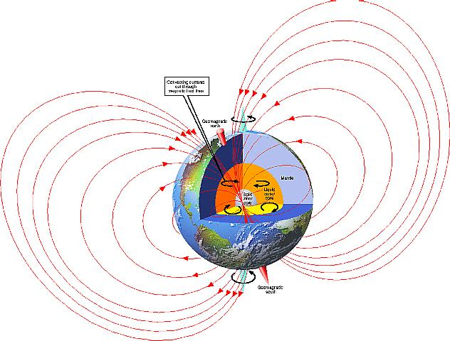 Generation of Earth's magnetic field