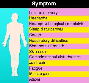 Symptoms of Gulf War syndrome