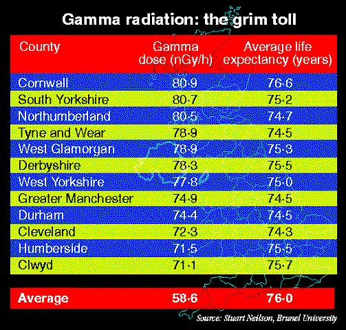 Natural gamma radiation levels in England