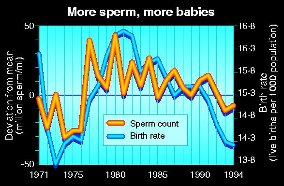 How sperm counts are correlated to birth rates
