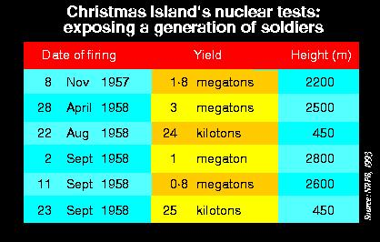 Nuclear tests on Christmas Island