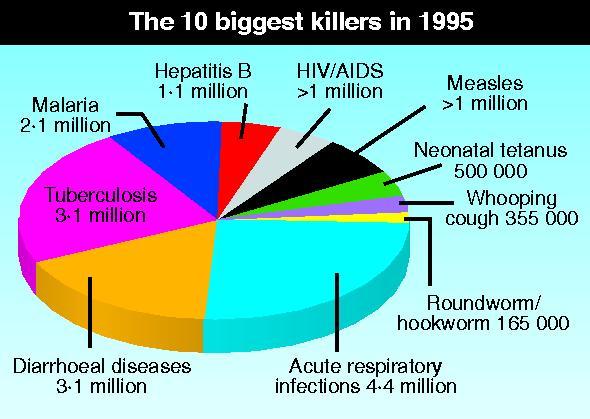 Worldwide death toll top 10