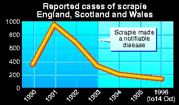 Reported cases of scrapie