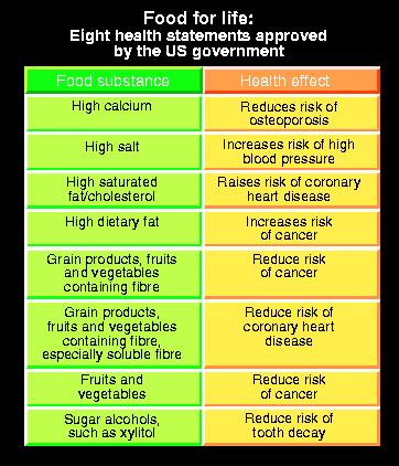 Eight health statements approved by the US government