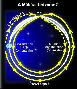 Twisted torus universe
