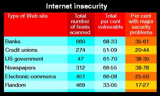 Percentages of web sites that are insecure
