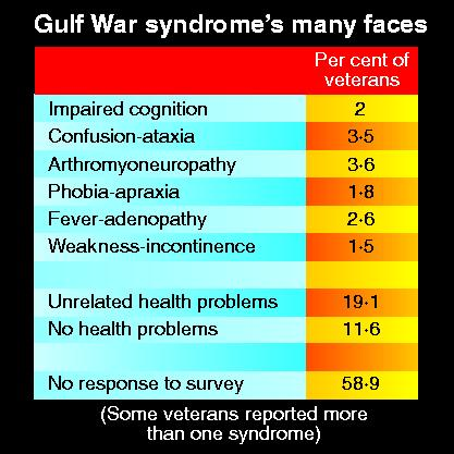 Reported symptoms of Gulf War syndrome