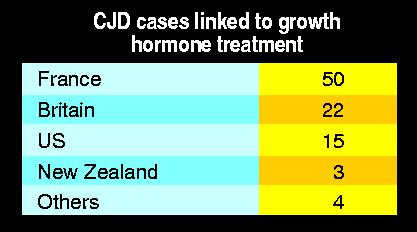 CID case linked to growth hormone treatment