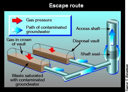 Underground nuclear waste storage