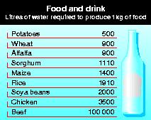 Litres of water required to produce 1kg of food
