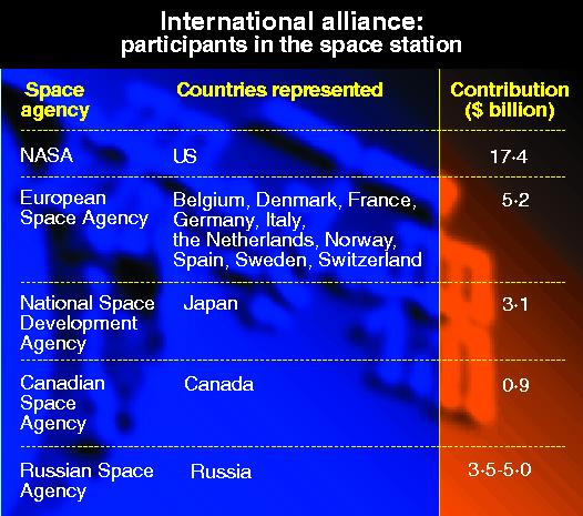 International contributions for the space station