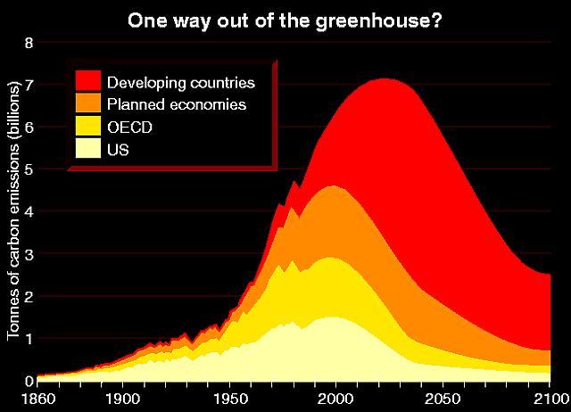 World carbon emissions
