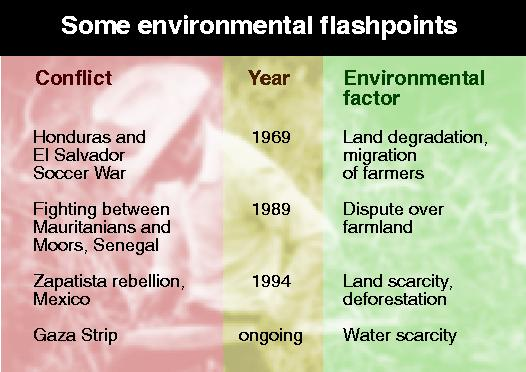 Conflict caused by environmental factors
