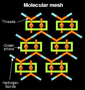 Simple molecules form an interwoven mesh.