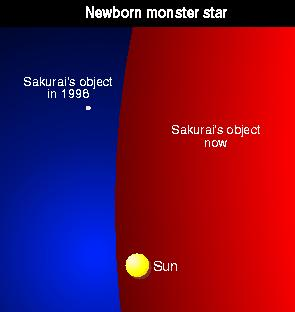 Expansion of dwarf star to monster star.