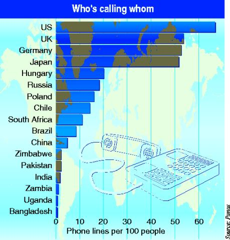 Number of phone lines per 100 people.