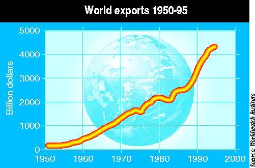 World exports 1950-95.