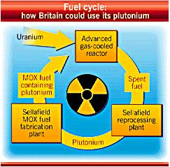 How Britain could use its plutonium