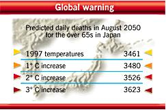 Predicted death of pensioners in Japan due to global warming