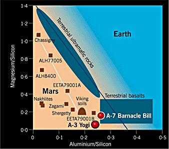 Similarities between Earth and Mars rocks