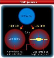 Visible and invisible galaxies