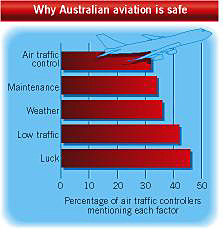 Reasons given for Australia's aviation safety record
