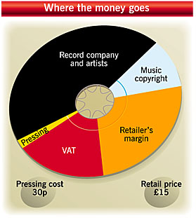 The cost of producing a CD