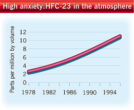 The increase in HFC-23 in the atmosphere