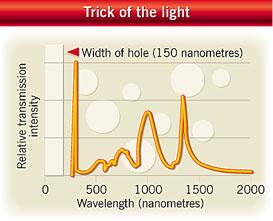 Certain long wavelengths of light pass through a small hole