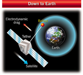 Using tethers to bring satellites back to Earth