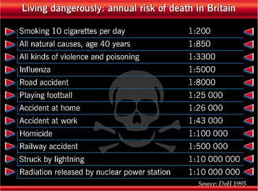 Major causes of death in Britain and their risks