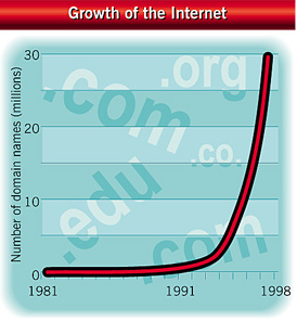 Growth in number of domain names on the internet