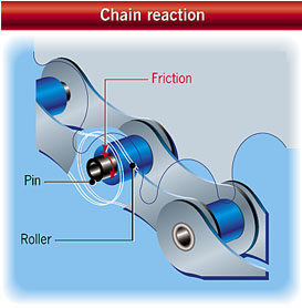 Increasing the efficiency of a bicycle chain drive by reducing friction