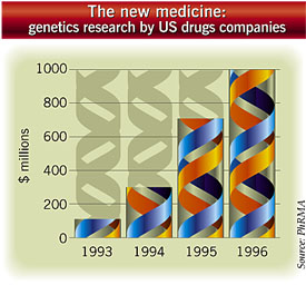 Amounts spent by American drugs companies on genetic research