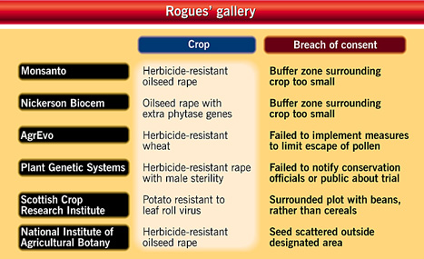 List of biotechnology companies that fail to control experimental plants