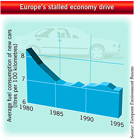 Average fuel consumption of new cars