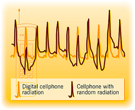 Radiation frequencies of cellphones