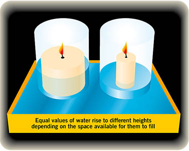 Candle thickness determines water depth
