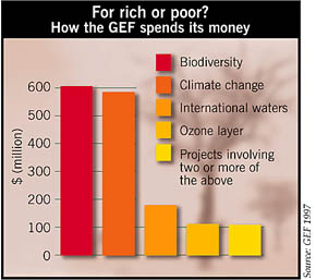 How the GEF spends its money