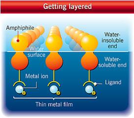 Ultra-thin solar cells