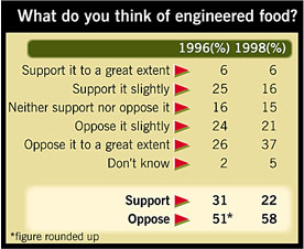 Genetically engineered food survey in UK
