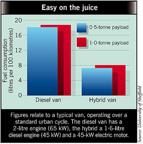 Fuel consumption comparison between diesel and hybrid vans