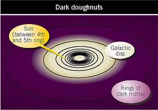 Rings of dark matter around the galaxy
