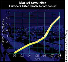 Number of listed European biotech companies