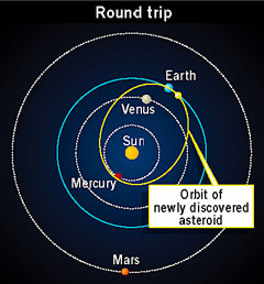 Orbit of newly discovered asteroid