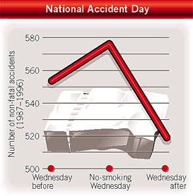 Increase in non-fatal accidents on no-smoking Wednesday