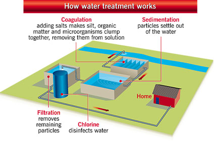 How water treatment works