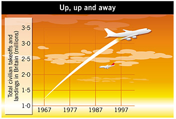 Increases in passenger air traffic in the last 30 years