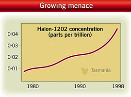 Increasing concentration of halon-1202 in the atmosphere