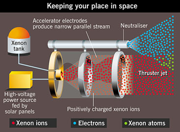 Ion propulsion motor for controlling spacecraft